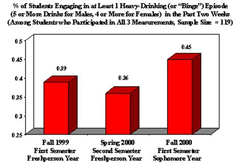 Effects of alcohol on the human body Sample essay: free
